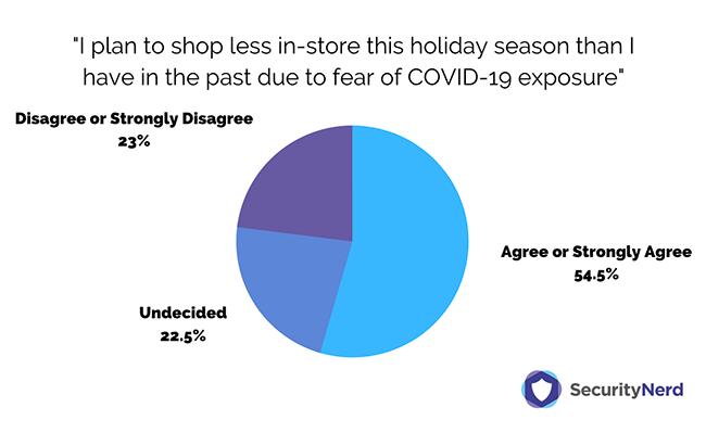COVID-19 holiday shopping sruvey